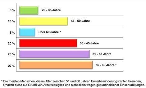 Berufsunfähigkeit Statistik Alter