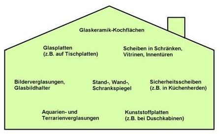 Hausratversicherung Glasversicherung