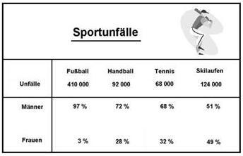 Sportunfälle Männer