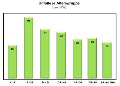Statistik nach Alter