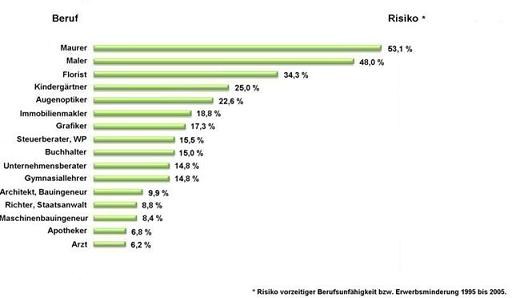 Berufsunfähigkeit Berufsgruppen Statistik