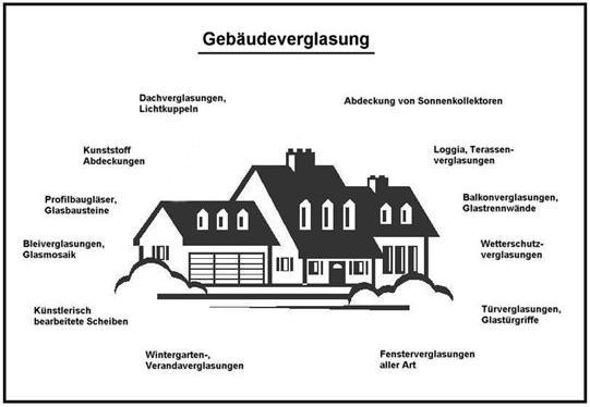 Gebäudeglasversicherung