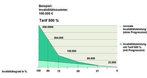 Unfallversicherung Progression 500