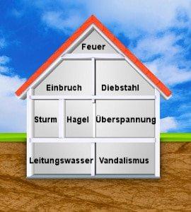 Wohngebäudeversicherung Leistungen