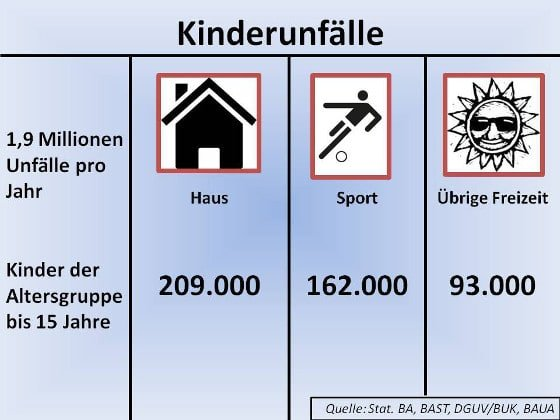 Freizeitunfälle bei Kindern
