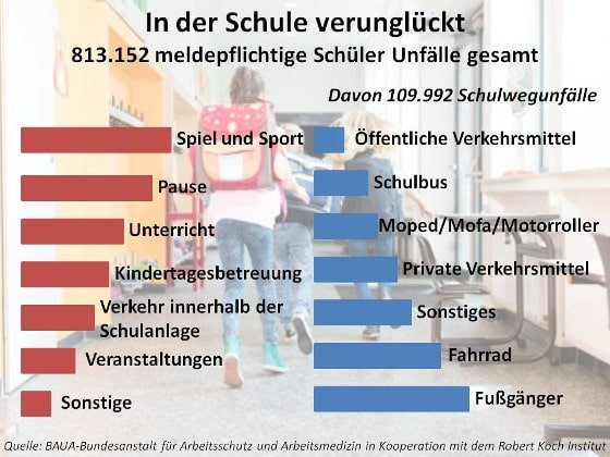 Schülerunfälle Statistik