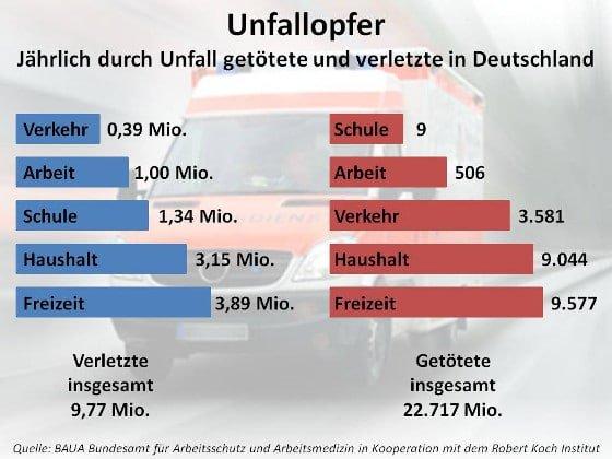 Unfallopfer Statistik