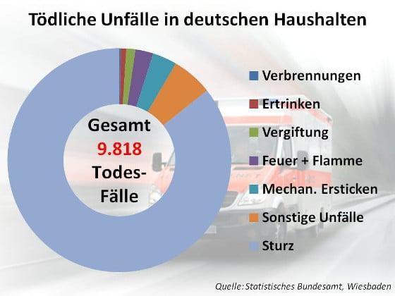 Tödliche Unfälle in deutschen Haushalten