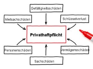Privathaftpflicht Leistungen