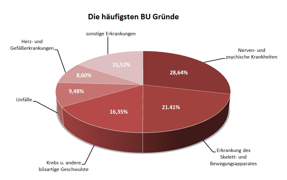 Gründe BU Statistik